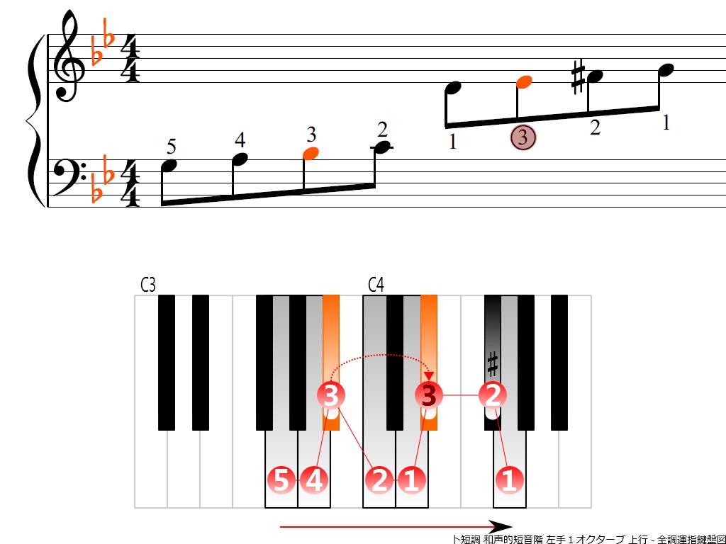 f3.-Gm-harmonic-LH1-ascending