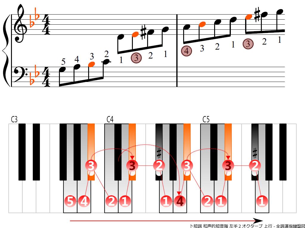 f3.-Gm-harmonic-LH2-ascending