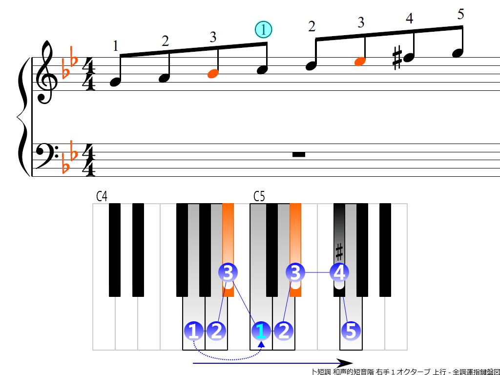 f3.-Gm-harmonic-RH1-ascending