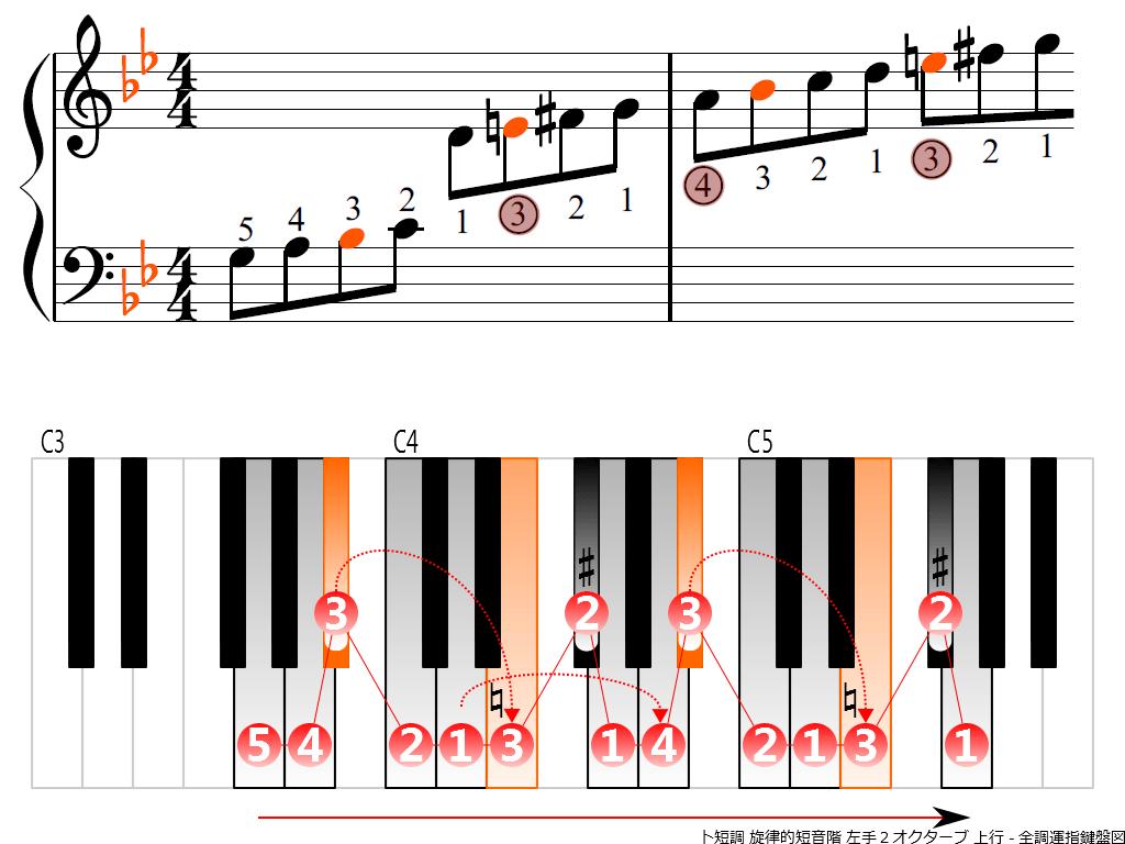 f3.-Gm-melodic-LH2-ascending