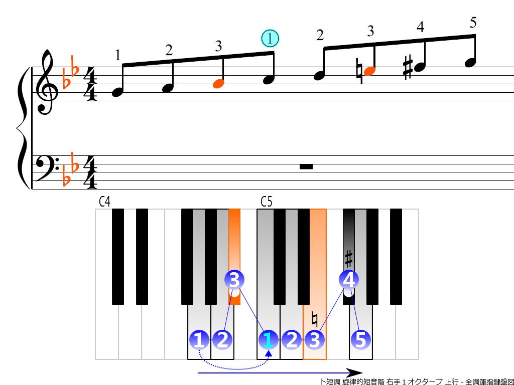f3.-Gm-melodic-RH1-ascending