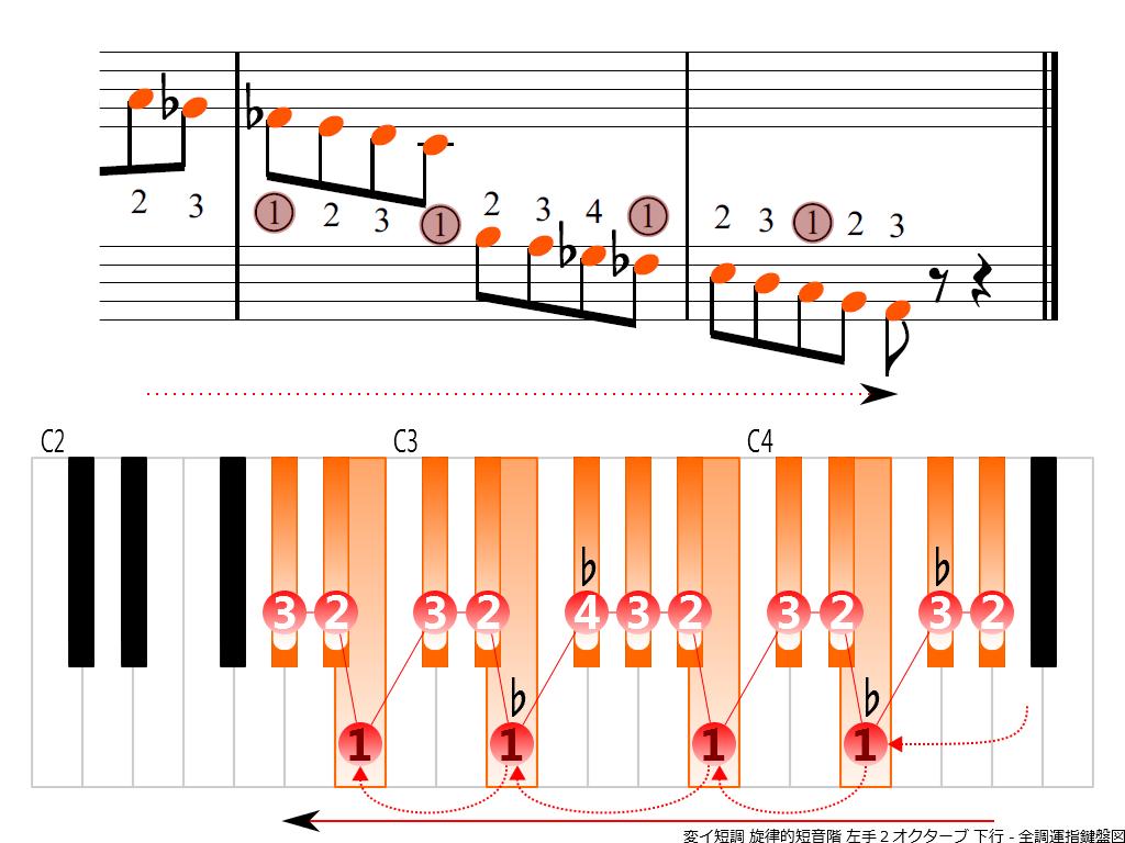f4.-A-flat-m-melodic-LH2-descending