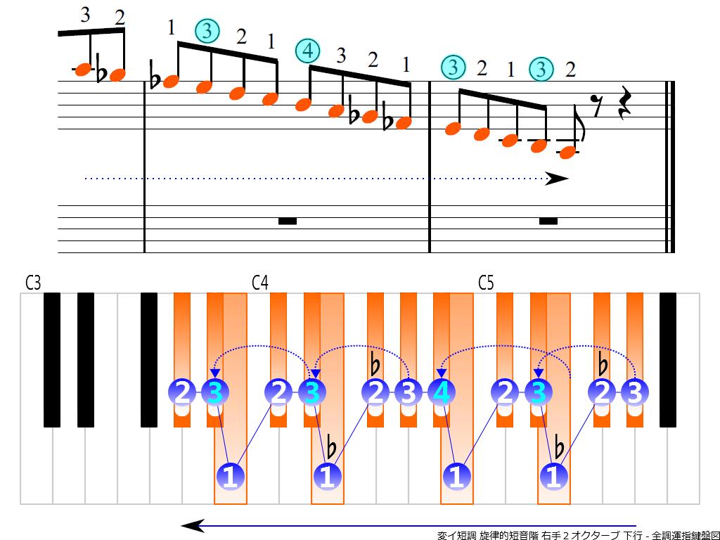 f4.-A-flat-m-melodic-RH2-descending