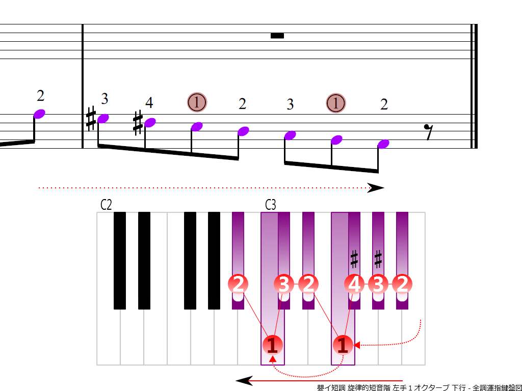 f4.-A-sharp-m-melodic-LH1-descending