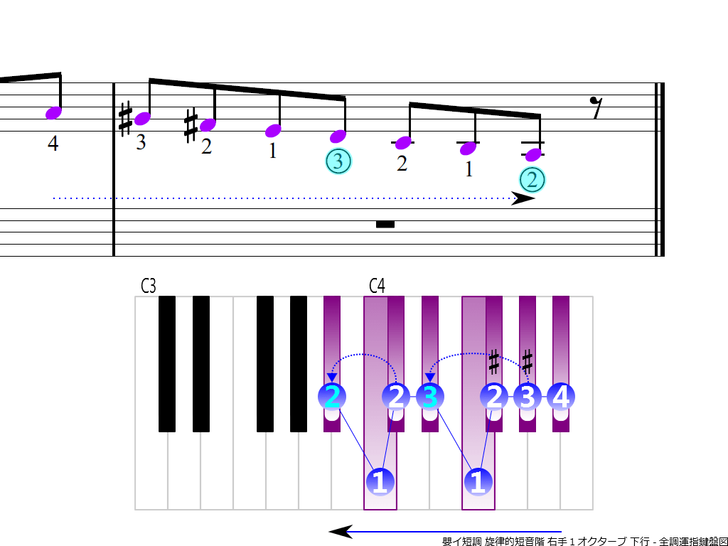 f4.-A-sharp-m-melodic-RH1-descending