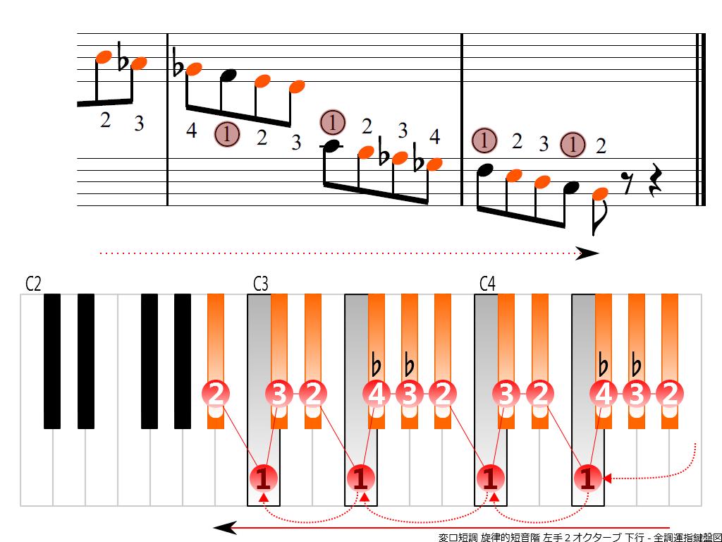 f4.-B-flat-m-melodic-LH2-descending