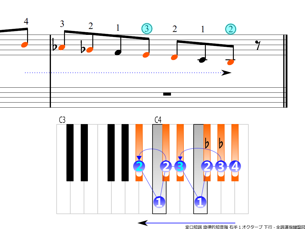 f4.-B-flat-m-melodic-RH1-descending