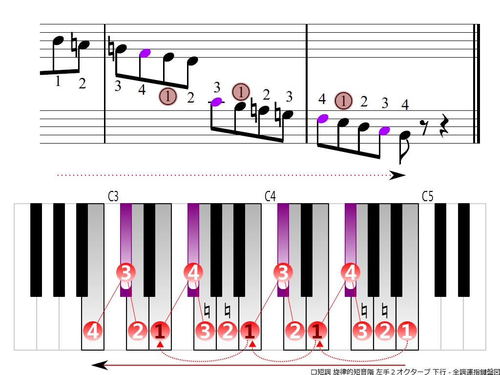 f4.-Bm-melodic-LH2-descending