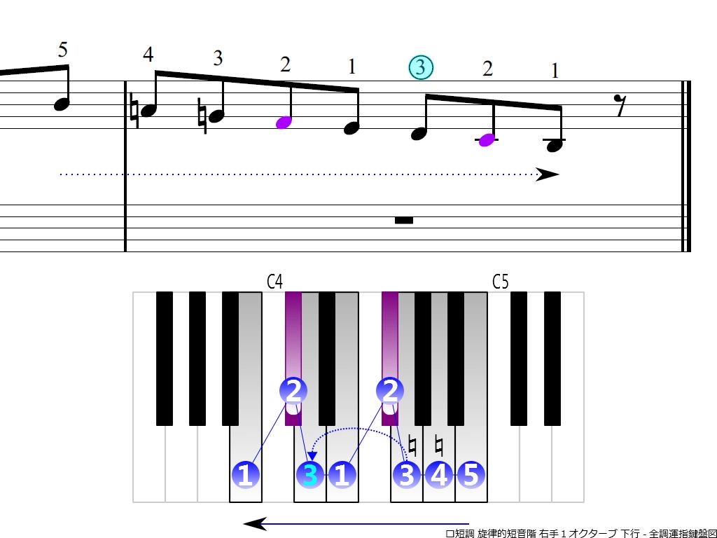 f4.-Bm-melodic-RH1-descending
