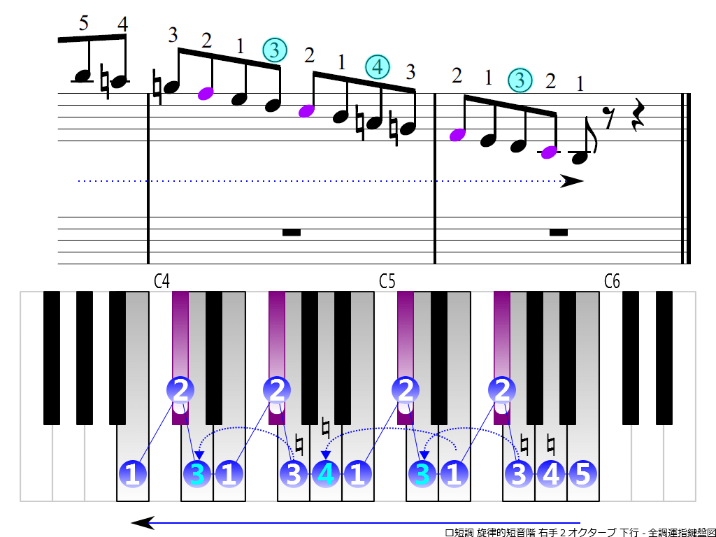 f4.-Bm-melodic-RH2-descending