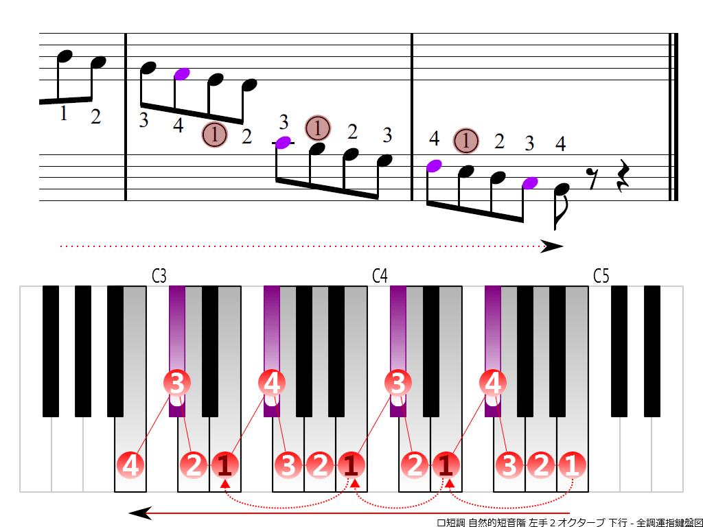 f4.-Bm-natural-LH2-descending