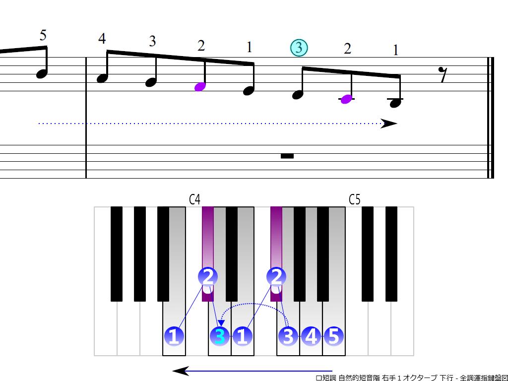 f4.-Bm-natural-RH1-descending