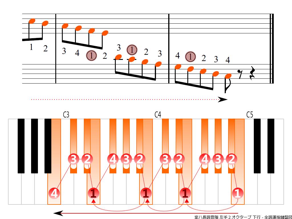 f4.-C-flat-LH2-descending