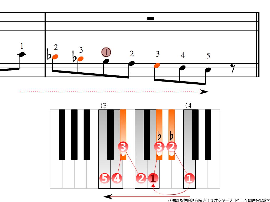f4.-Cm-melodic-LH1-descending