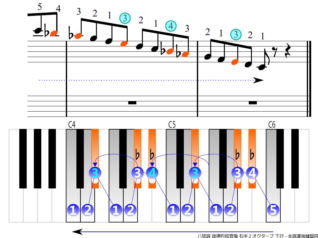 f4.-Cm-melodic-RH2-descending