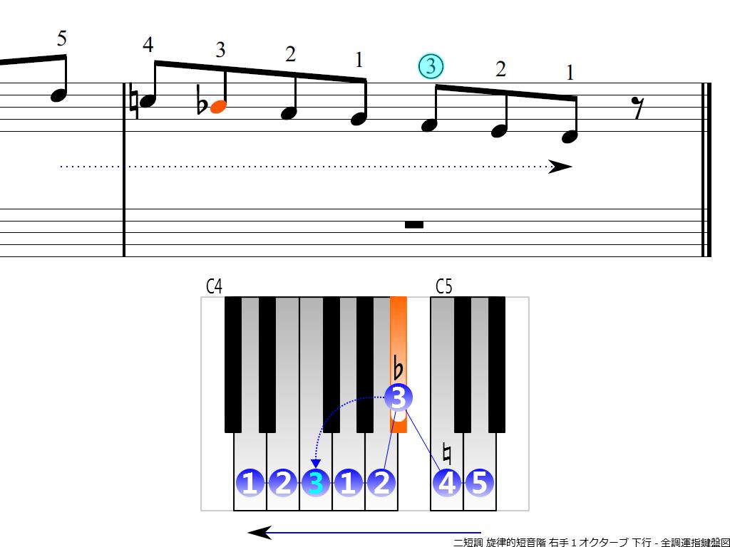 f4.-Dm-melodic-RH1-descending