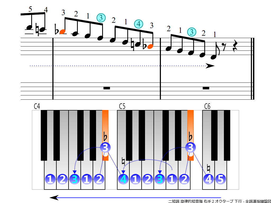 f4.-Dm-melodic-RH2-descending