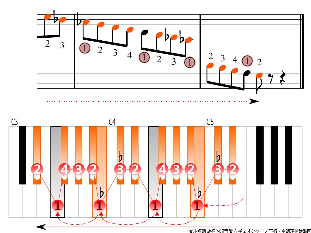 f4.-E-flat-m-melodic-LH2-descending