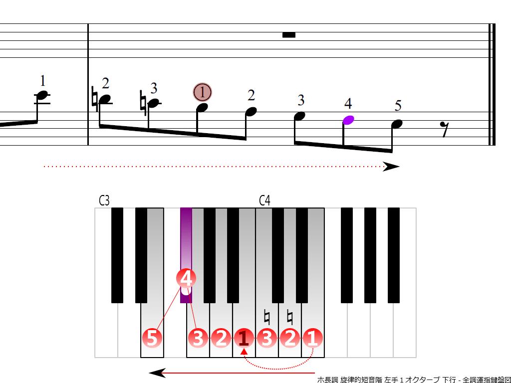 f4.-Em-melodic-LH1-descending