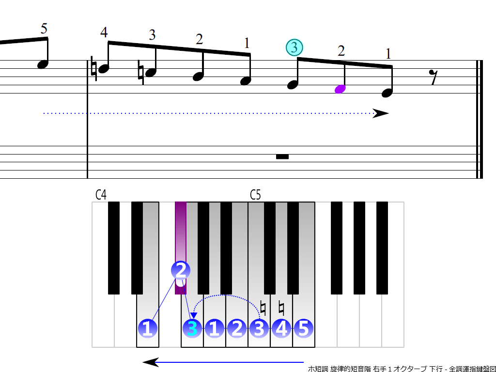 f4.-Em-melodic-RH1-descending