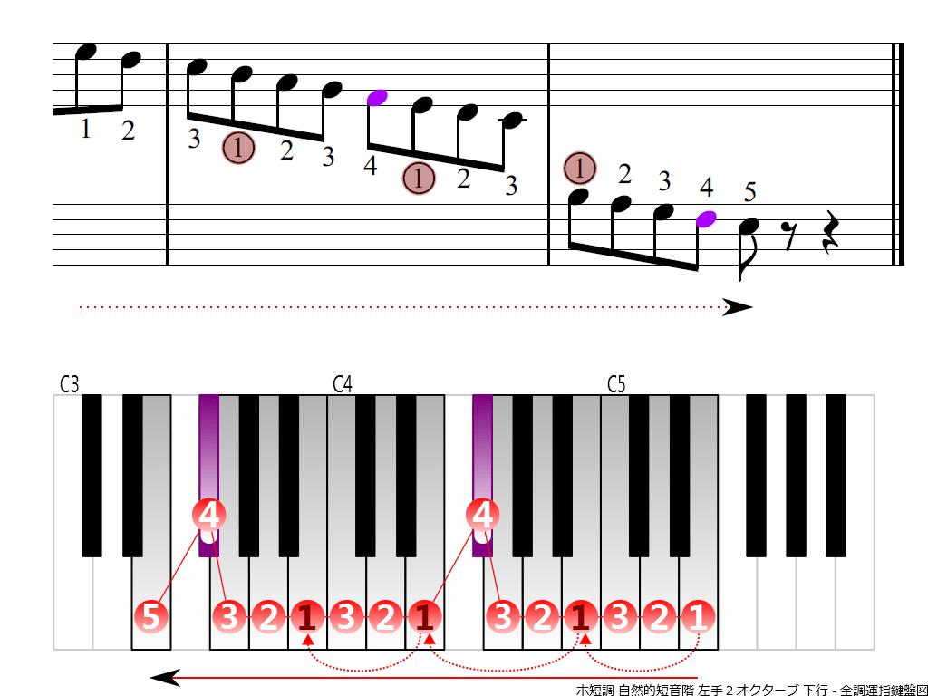 f4.-Em-natural-LH2-descending