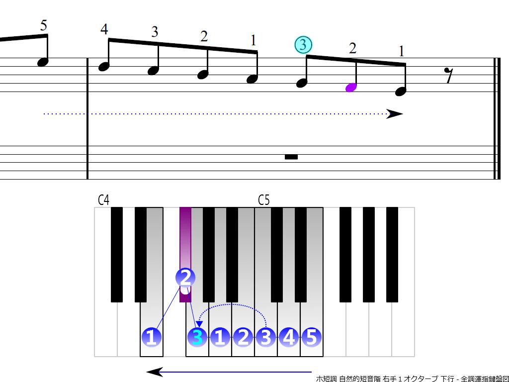 図4 ホ短調・自然的短音階(Eナチュラルマイナースケール)右手1オクターブ・下行(指またぎポイント強調表示)
