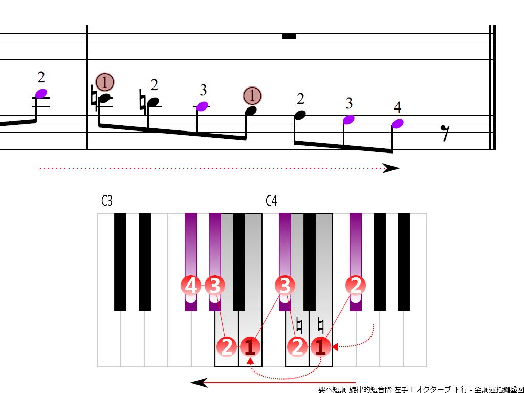 f4.-F-sharp-m-melodic-LH1-descending