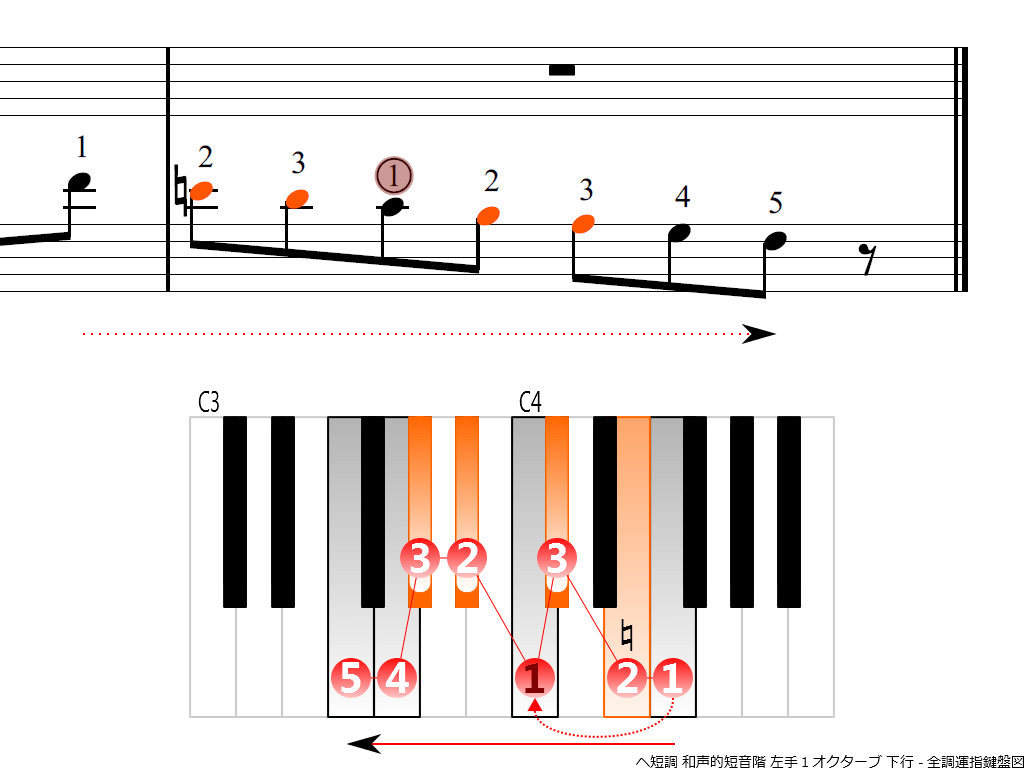 f4.-Fm-harmonic-LH1-descending