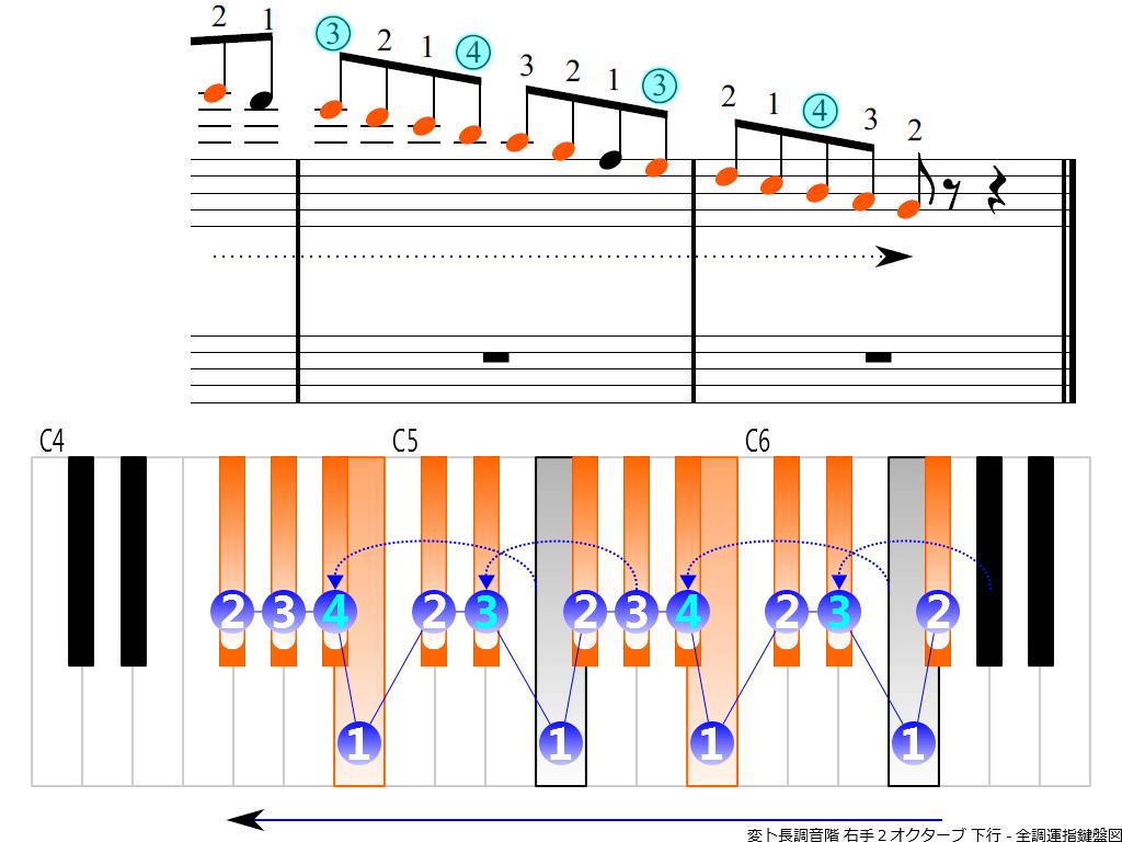 f4.-G-flat-RH2-descending