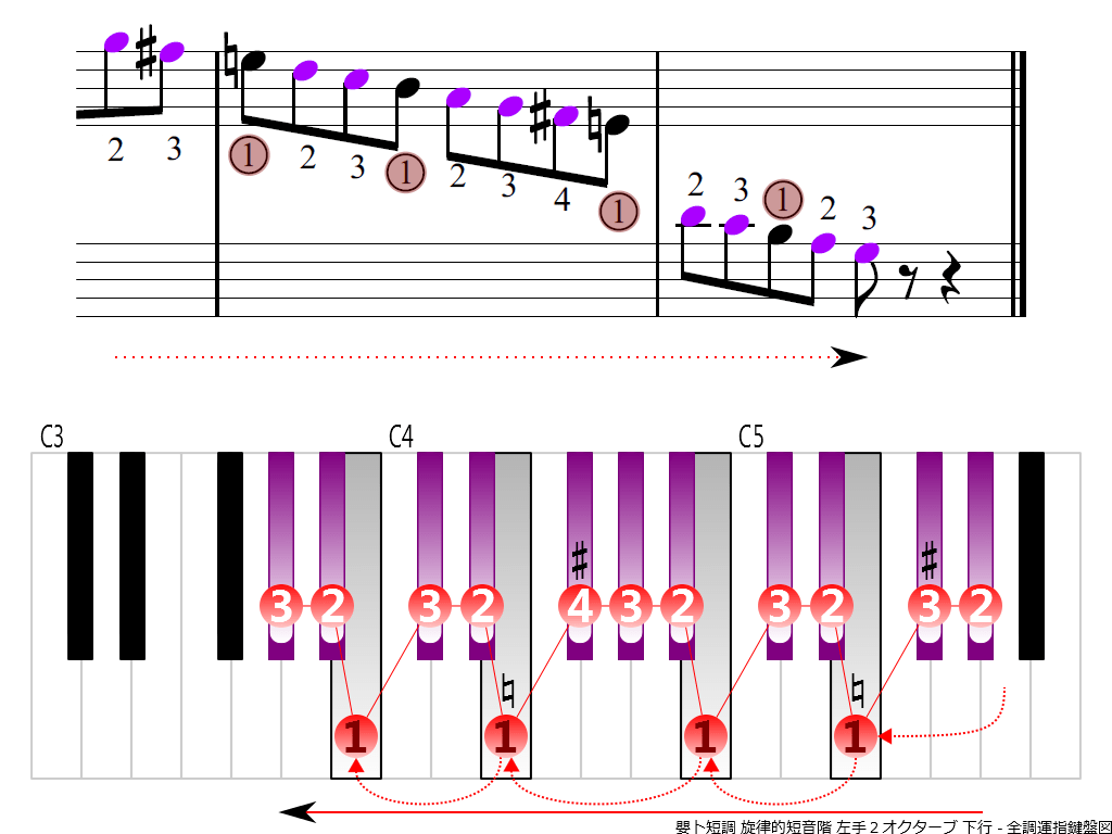 f4.-G-sharp-m-melodic-LH2-descending