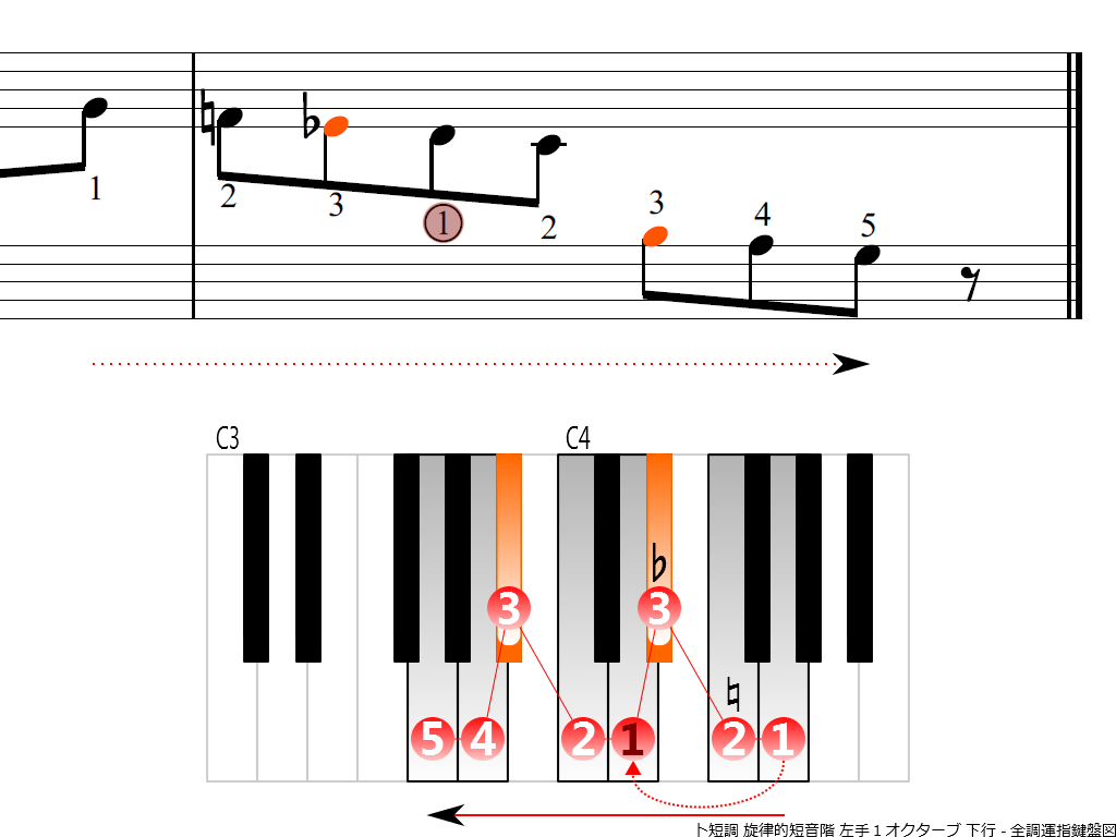 f4.-Gm-melodic-LH1-descending