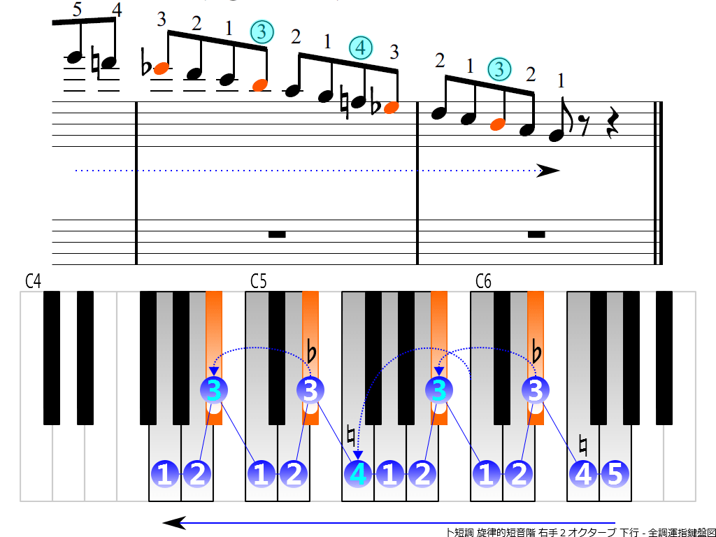 f4.-Gm-melodic-RH2-descending