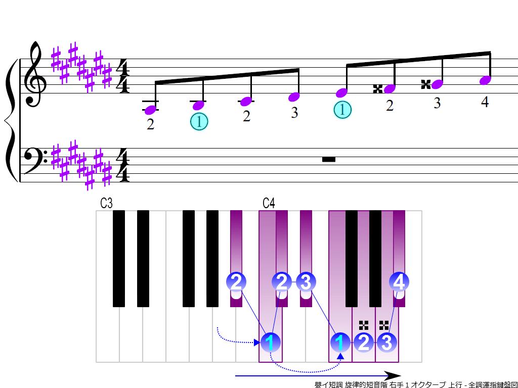 figure3.-A-sharp-m-melodic-RH1-ascending